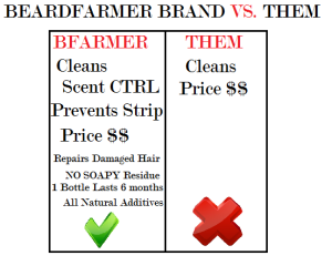 Compare Our Beard Cleanser to the Competitors